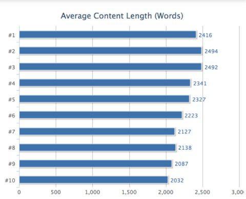 [cml_media_alt id='3128']Pozicijos paieškoje pagal turinio ilgį[/cml_media_alt]