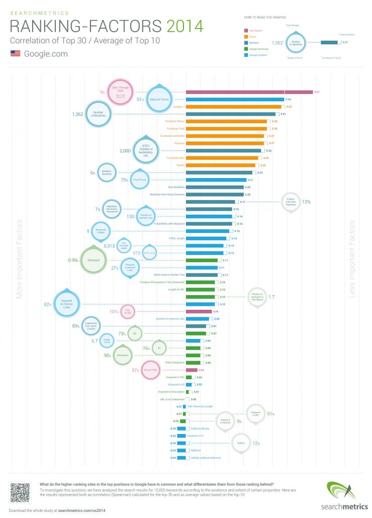 [cml_media_alt id='3112']Google 2014 ranžavimo faktoriai[/cml_media_alt]