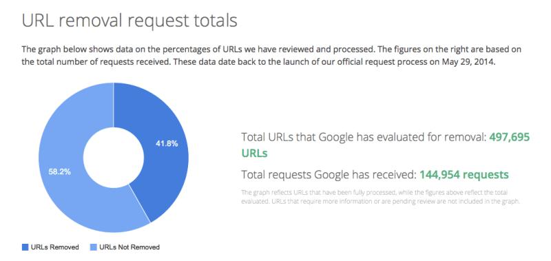 """[cml_media_alt id='3211']Google pašalino daugiausiai nuorodų į Facebook ir YouTube pagal """"teisę būti pamirštam""""[/cml_media_alt]"""