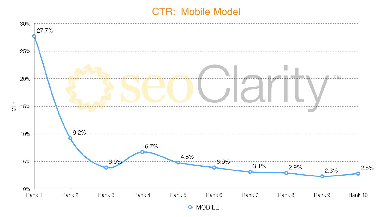 ctr mobile