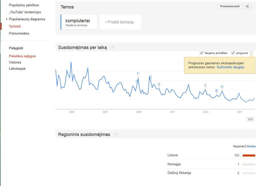 [cml_media_alt id='3458']Google Trends[/cml_media_alt]