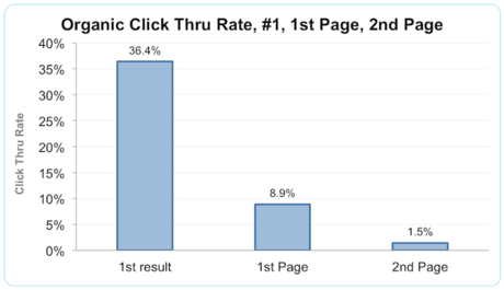 [cml_media_alt id='3408']Svetainė pirmoje Google vietoje gauna 36,4% perėjimų (Tyrimas)[/cml_media_alt]