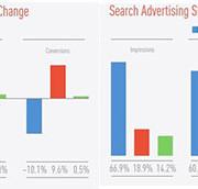 """""""Marin"""": 40% paieškos reklamos išlaidų JAV Q4 2014 teko išmaniesiems telefonams"""
