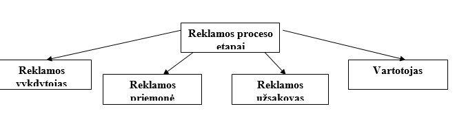 [cml_media_alt id='3610']1 paveikslas. Reklamos procesas[/cml_media_alt]