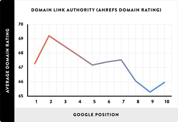 """[cml_media_alt id='3664']""""Google"""" teigia, kad išeinančios nuorodos nėra reitingavimo signalas, o """"Backlinko"""" tvirtina, kad įeinantys linkai yra pats svarbiausias faktorius[/cml_media_alt]"""