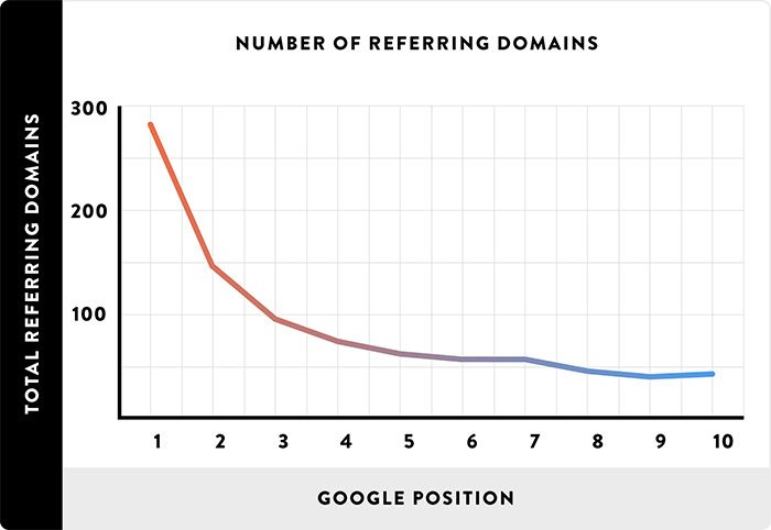 """[cml_media_alt id='3663']""""Google"""" teigia, kad išeinančios nuorodos nėra reitingavimo signalas, o """"Backlinko"""" tvirtina, kad įeinantys linkai yra pats svarbiausias faktorius[/cml_media_alt]"""
