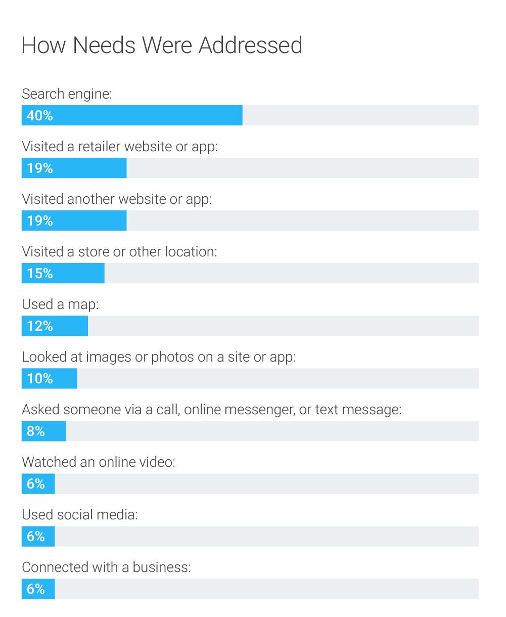 [cml_media_alt id='3827']how-needs-were-addressed-chart[/cml_media_alt]